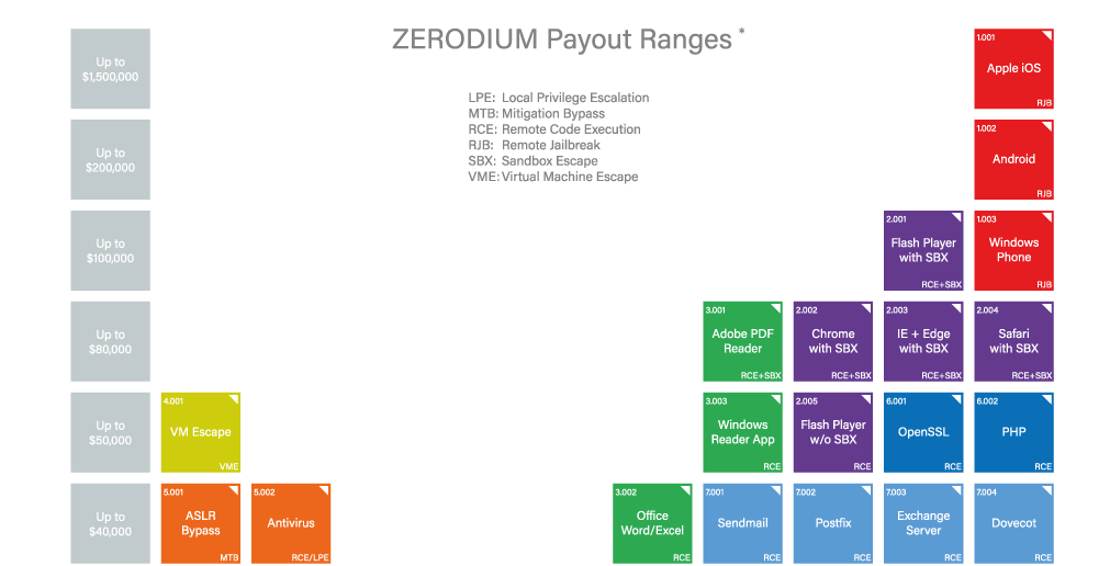 zerodium-pagos-bounty-program