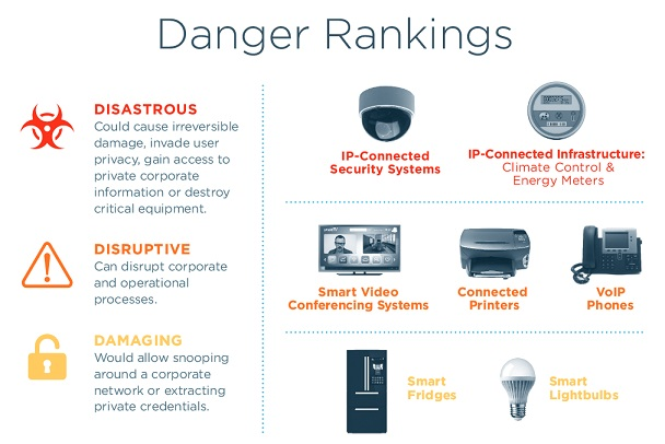 danger-rankings