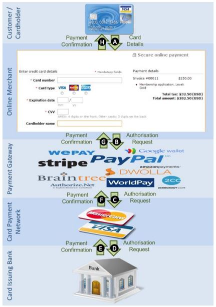 Actions and parties in online payment. Partes involucradas en el pago online. Tomado del estudio Does The Online Card Payment Landscape Unwittingly Facilitate Fraud?