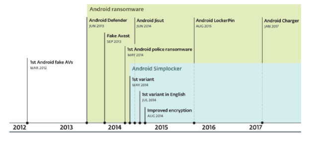 Ransomware Android Cronología